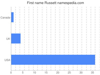 Given name Russett