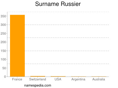 Surname Russier