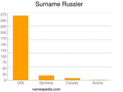 Surname Russler