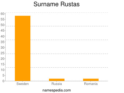 Surname Rustas