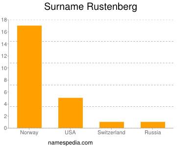 Surname Rustenberg
