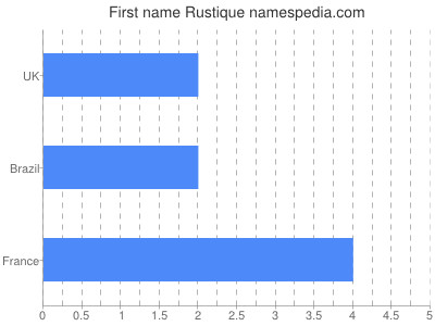 Given name Rustique