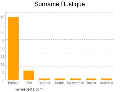 Surname Rustique