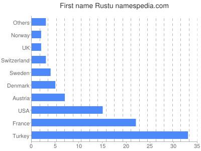 Given name Rustu