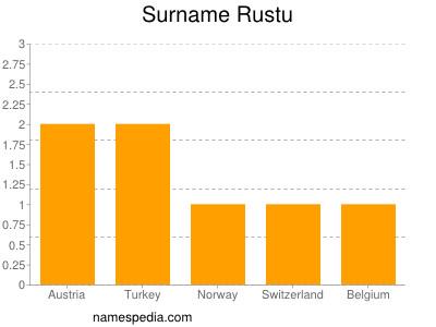Surname Rustu