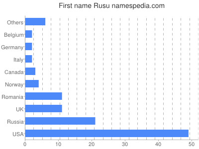 Given name Rusu