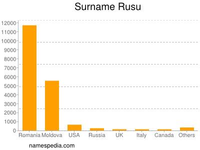 Surname Rusu
