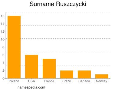 Surname Ruszczycki