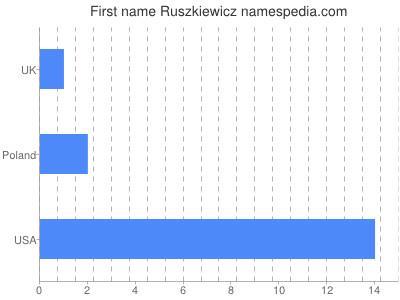 Given name Ruszkiewicz