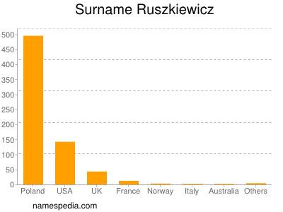 Surname Ruszkiewicz