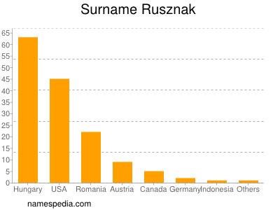 Surname Rusznak