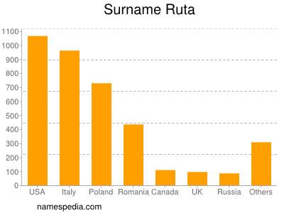 Surname Ruta