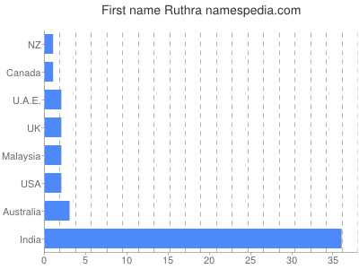 Given name Ruthra