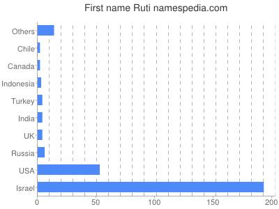 prenom Ruti