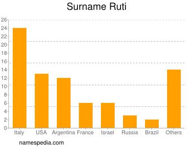 nom Ruti