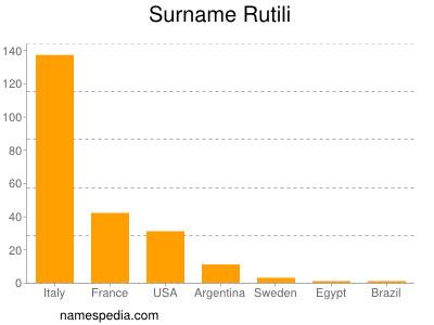 Surname Rutili