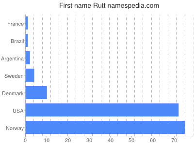 Given name Rutt