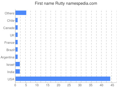 Given name Rutty
