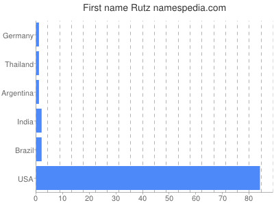 Given name Rutz