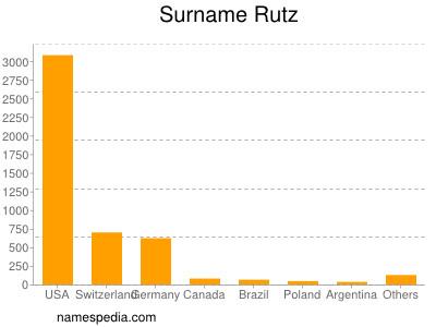 Surname Rutz