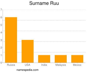 Familiennamen Ruu