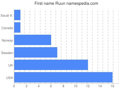 Given name Ruun