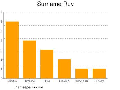 Surname Ruv