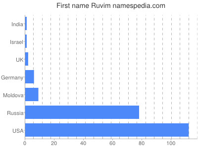 Given name Ruvim
