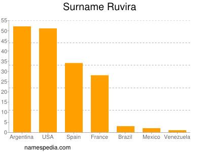 Surname Ruvira