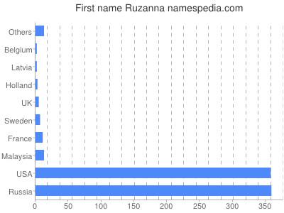 Given name Ruzanna
