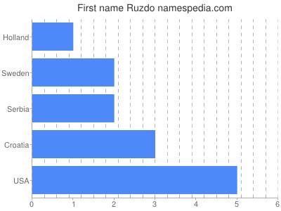 Given name Ruzdo