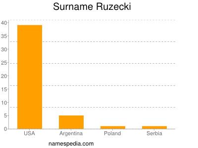 Surname Ruzecki