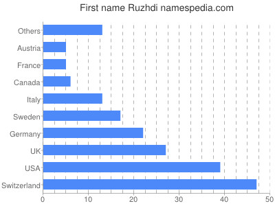 Given name Ruzhdi