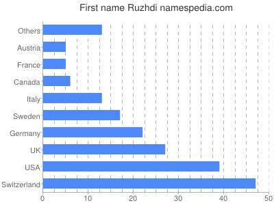 Given name Ruzhdi