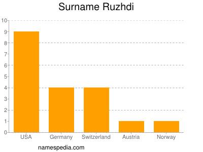 Surname Ruzhdi