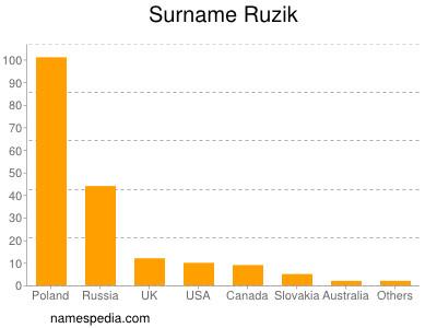 nom Ruzik
