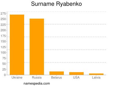 Surname Ryabenko