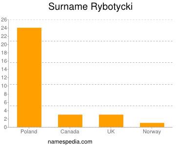 Surname Rybotycki