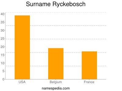Surname Ryckebosch