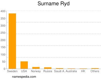 Familiennamen Ryd