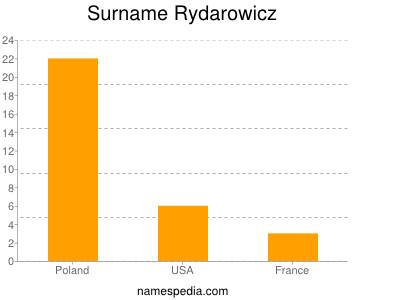 Surname Rydarowicz