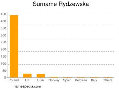 Surname Rydzewska