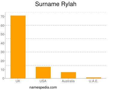 Familiennamen Rylah