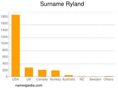 Surname Ryland