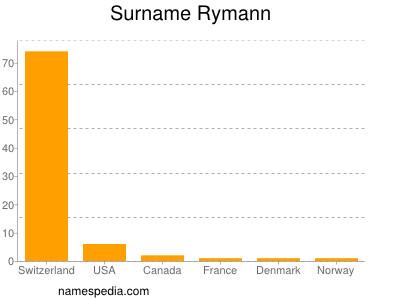 Surname Rymann
