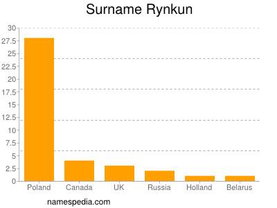Familiennamen Rynkun
