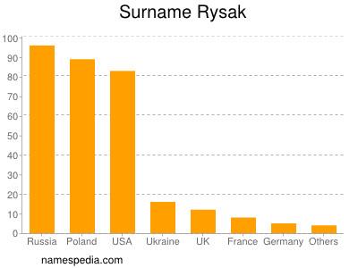 Surname Rysak
