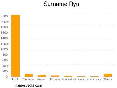 Surname Ryu
