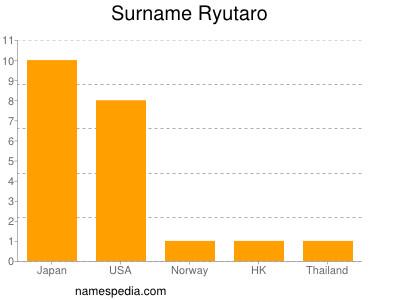 nom Ryutaro