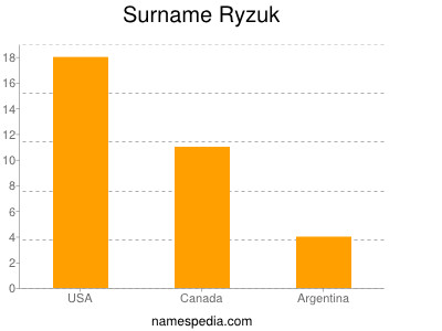 Surname Ryzuk